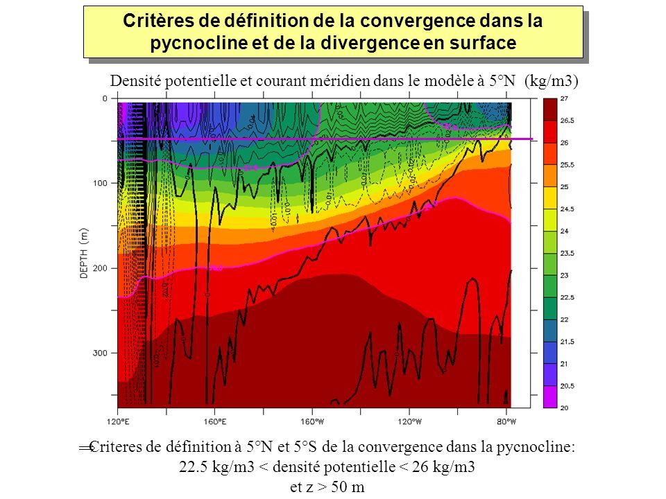 Densité potentielle et courant méridien dans le modèle à 5°N (kg/m3) Criteres de définition à 5°N et 5°S de la convergence dans la pycnocline: 22.5 kg