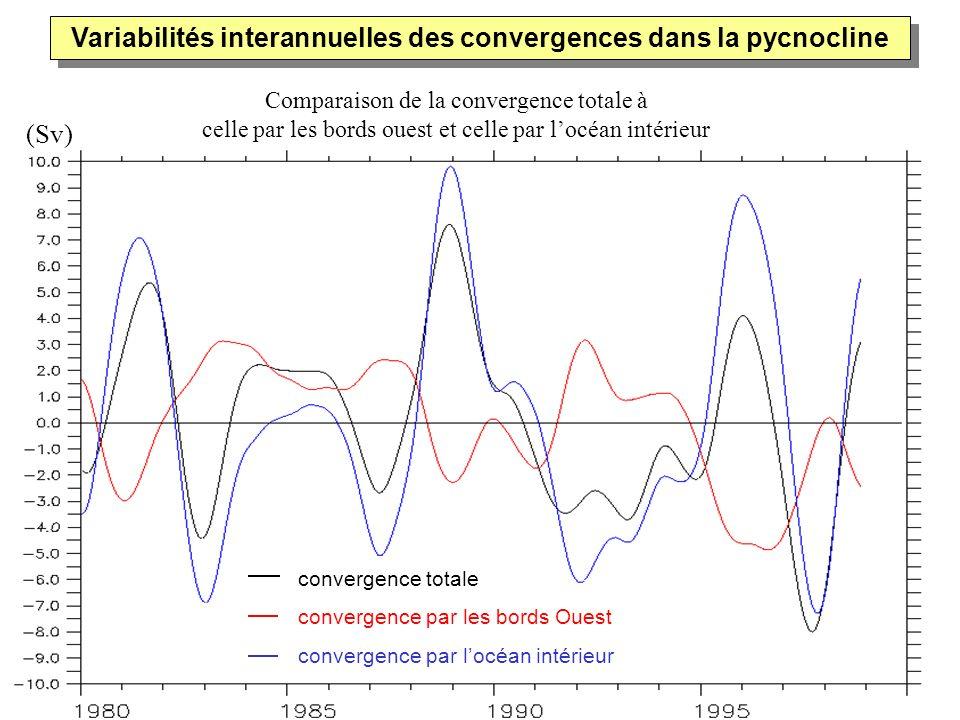 (Sv) convergence totale convergence par les bords Ouest convergence par locéan intérieur Comparaison de la convergence totale à celle par les bords ou