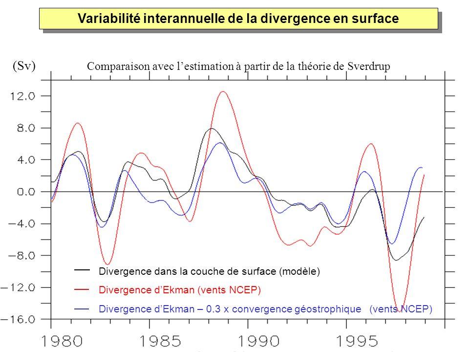Variabilité interannuelle de la divergence en surface Divergence dans la couche de surface (modèle) Divergence dEkman (vents NCEP) Divergence dEkman –