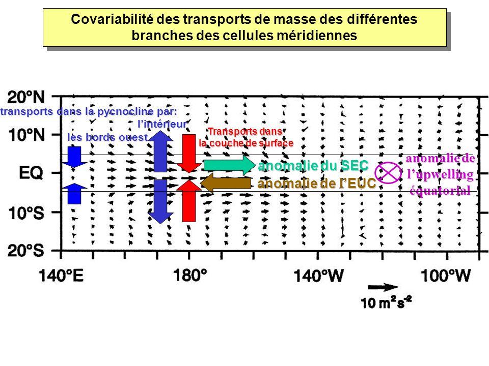 anomalie de lEUC transports dans la pycnocline par: lintérieur. les bords ouest lintérieur. les bords ouest Transports dans la couche de surface anoma