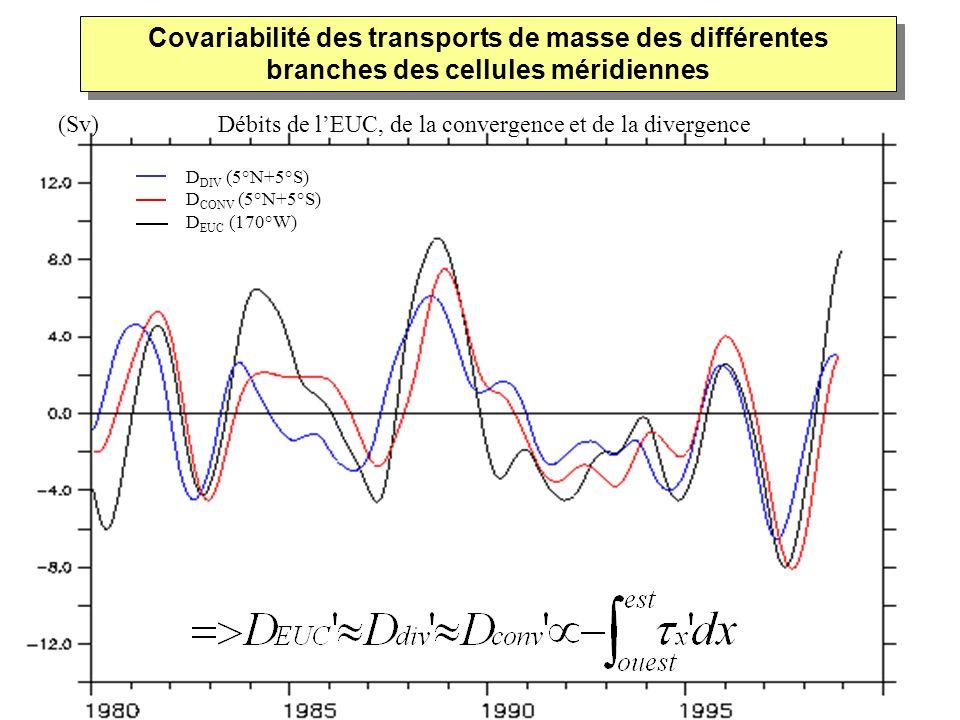 D DIV (5°N+5°S) D CONV (5°N+5°S) D EUC (170°W) Covariabilité des transports de masse des différentes branches des cellules méridiennes Débits de lEUC,