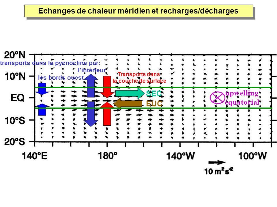 EUC transports dans la pycnocline par: lintérieur. les bords ouest Transports dans la couche de surface SEC upwelling équatorial Echanges de chaleur m