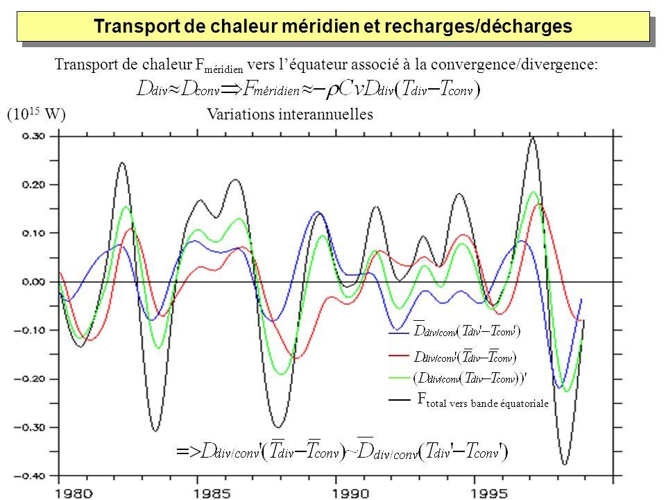 Transport de chaleur F méridien vers léquateur associé à la convergence/divergence: F total vers bande équatoriale Transport de chaleur méridien et re