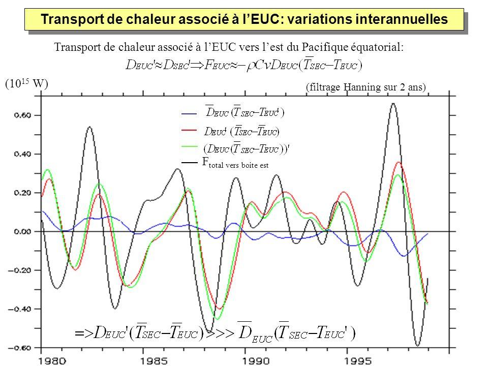 Transport de chaleur associé à lEUC vers lest du Pacifique équatorial: (filtrage Hanning sur 2 ans) F total vers boite est Transport de chaleur associ