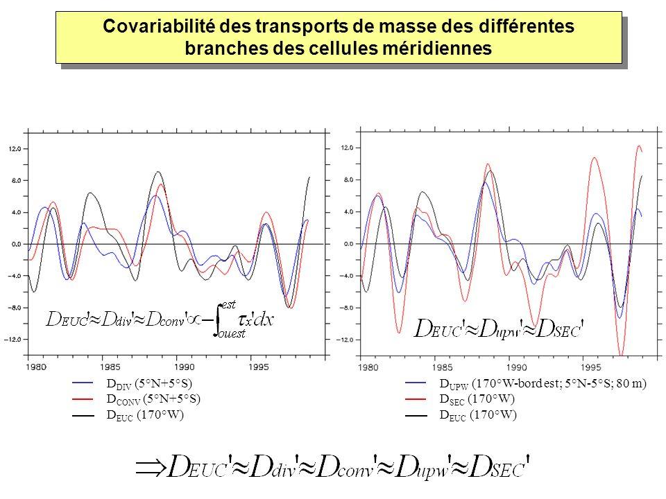 D DIV (5°N+5°S) D CONV (5°N+5°S) D EUC (170°W) D UPW (170°W-bord est; 5°N-5°S; 80 m) D SEC (170°W) D EUC (170°W) Covariabilité des transports de masse