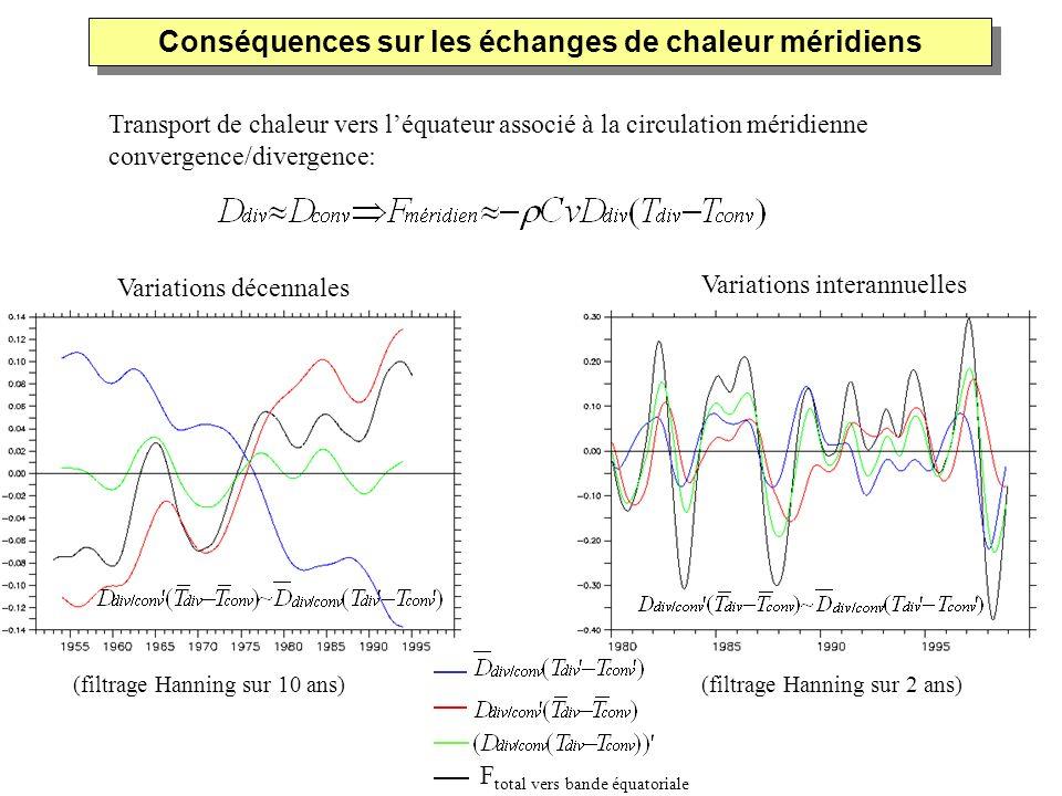 Transport de chaleur vers léquateur associé à la circulation méridienne convergence/divergence: (filtrage Hanning sur 10 ans)(filtrage Hanning sur 2 a