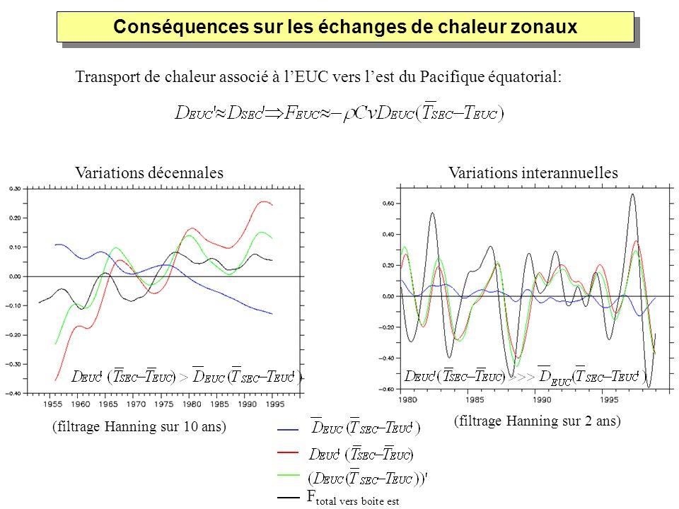 Transport de chaleur associé à lEUC vers lest du Pacifique équatorial: (filtrage Hanning sur 10 ans) (filtrage Hanning sur 2 ans) Variations décennale