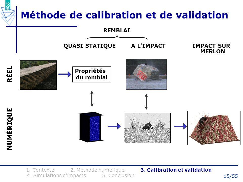 15/55 QUASI STATIQUE A LIMPACT IMPACT SUR MERLON Méthode de calibration et de validation 1. Contexte 2. Méthode numérique 3. Calibration et validation