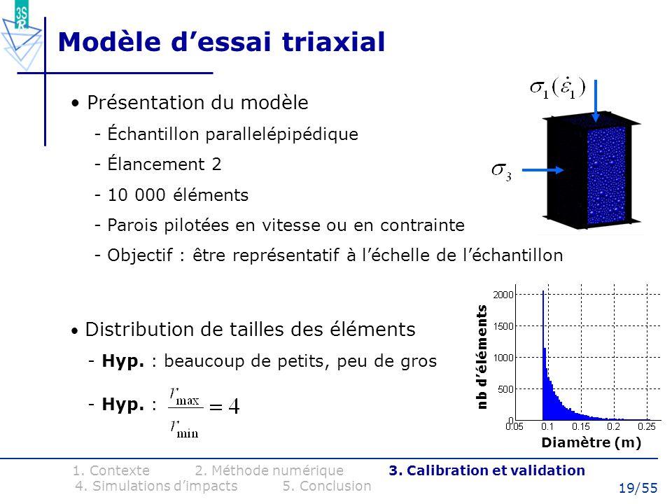 19/55 Modèle dessai triaxial Présentation du modèle - Échantillon parallelépipédique - Élancement 2 - 10 000 éléments - Parois pilotées en vitesse ou