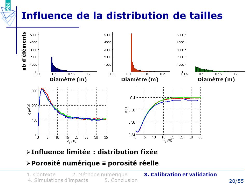 20/55 Influence de la distribution de tailles 1. Contexte 2. Méthode numérique 3. Calibration et validation 4. Simulations dimpacts 5. Conclusion Diam