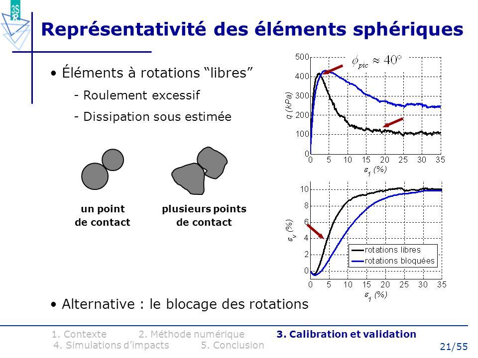 21/55 Éléments à rotations libres - Roulement excessif - Dissipation sous estimée 1. Contexte 2. Méthode numérique 3. Calibration et validation 4. Sim