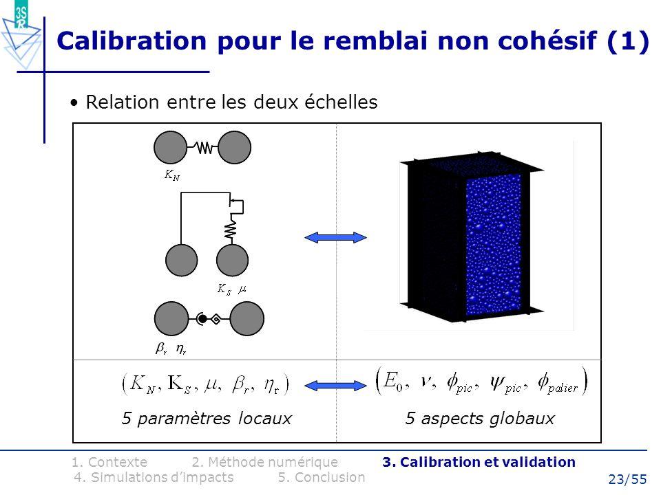 23/55 Calibration pour le remblai non cohésif (1) 1. Contexte 2. Méthode numérique 3. Calibration et validation 4. Simulations dimpacts 5. Conclusion