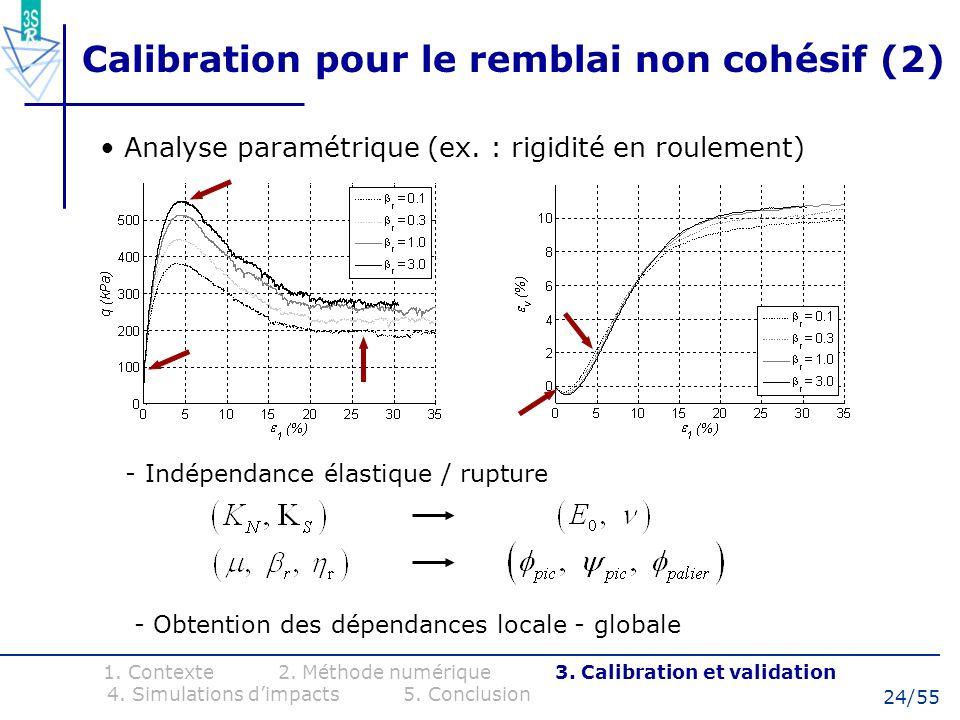 24/55 Calibration pour le remblai non cohésif (2) 1. Contexte 2. Méthode numérique 3. Calibration et validation 4. Simulations dimpacts 5. Conclusion