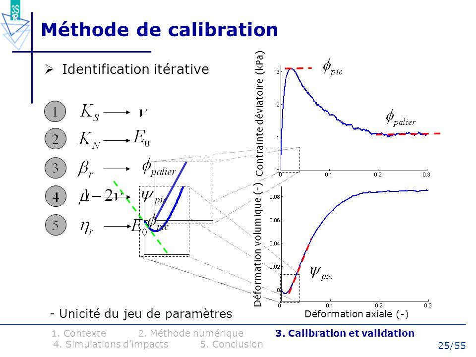 25/55 Méthode de calibration Identification itérative 1. Contexte 2. Méthode numérique 3. Calibration et validation 4. Simulations dimpacts 5. Conclus