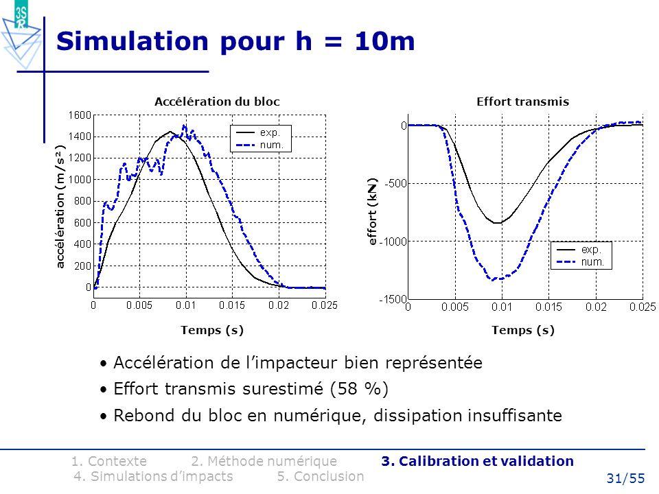 31/55 Simulation pour h = 10m Accélération de limpacteur bien représentée Effort transmis surestimé (58 %) Rebond du bloc en numérique, dissipation in
