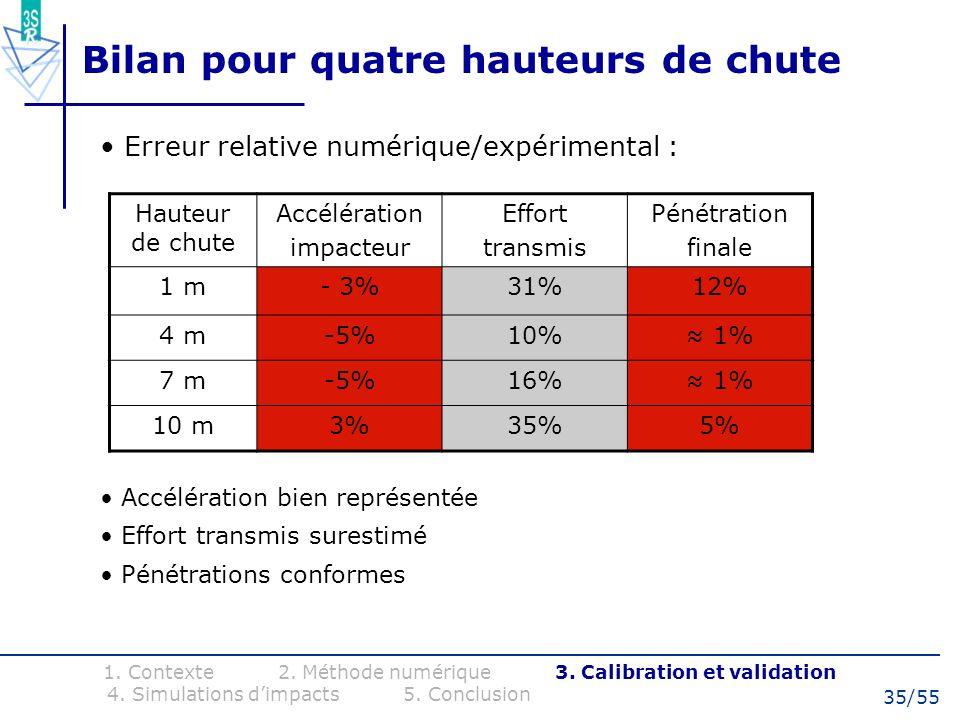 35/55 Bilan pour quatre hauteurs de chute Erreur relative numérique/expérimental : Hauteur de chute Accélération impacteur Effort transmis Pénétration