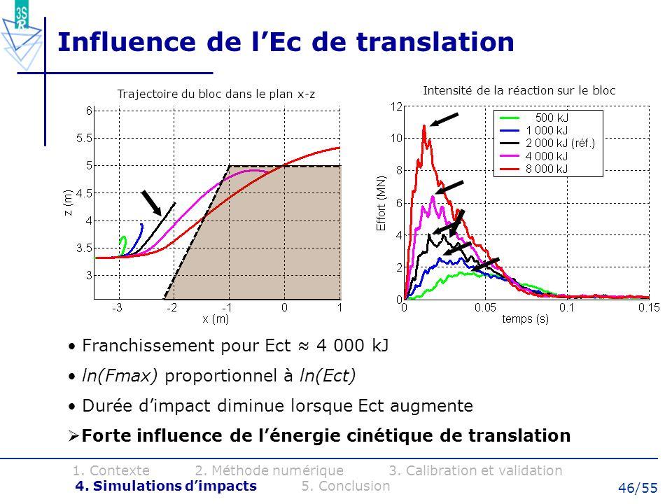 46/55 Influence de lEc de translation Franchissement pour Ect 4 000 kJ ln(Fmax) proportionnel à ln(Ect) Durée dimpact diminue lorsque Ect augmente For