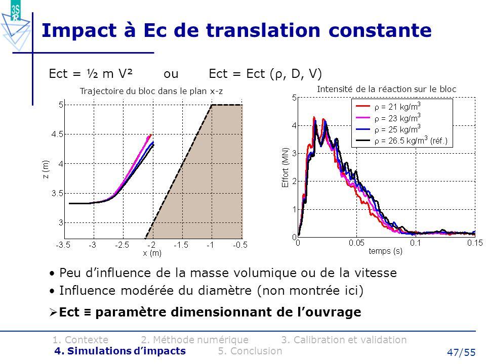 47/55 Impact à Ec de translation constante Peu dinfluence de la masse volumique ou de la vitesse Influence modérée du diamètre (non montrée ici) Ect p