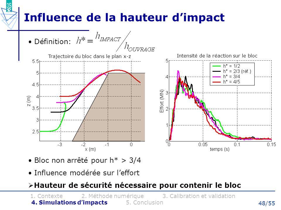 48/55 Influence de la hauteur dimpact Bloc non arrêté pour h* > 3/4 Influence modérée sur leffort Hauteur de sécurité nécessaire pour contenir le bloc