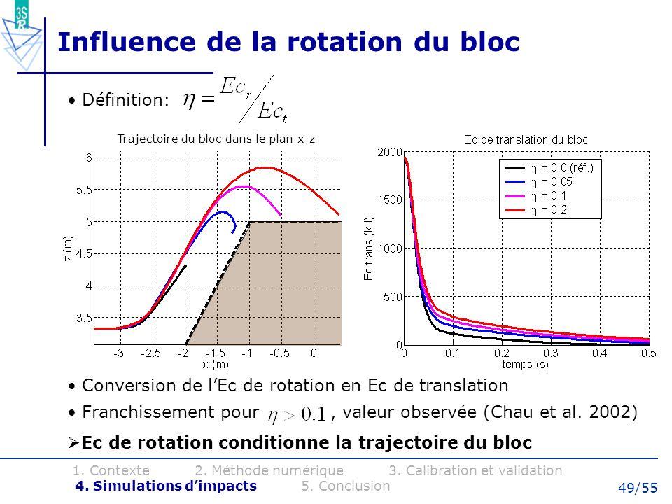 49/55 Influence de la rotation du bloc Définition: Conversion de lEc de rotation en Ec de translation Franchissement pour, valeur observée (Chau et al