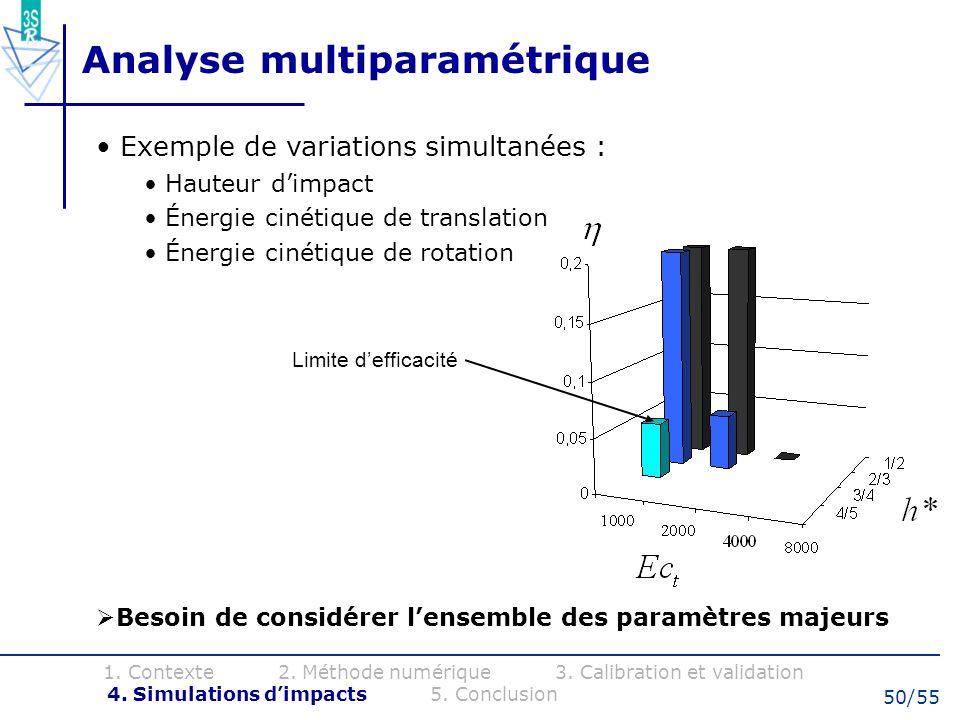 50/55 Analyse multiparamétrique Exemple de variations simultanées : Hauteur dimpact Énergie cinétique de translation Énergie cinétique de rotation Bes