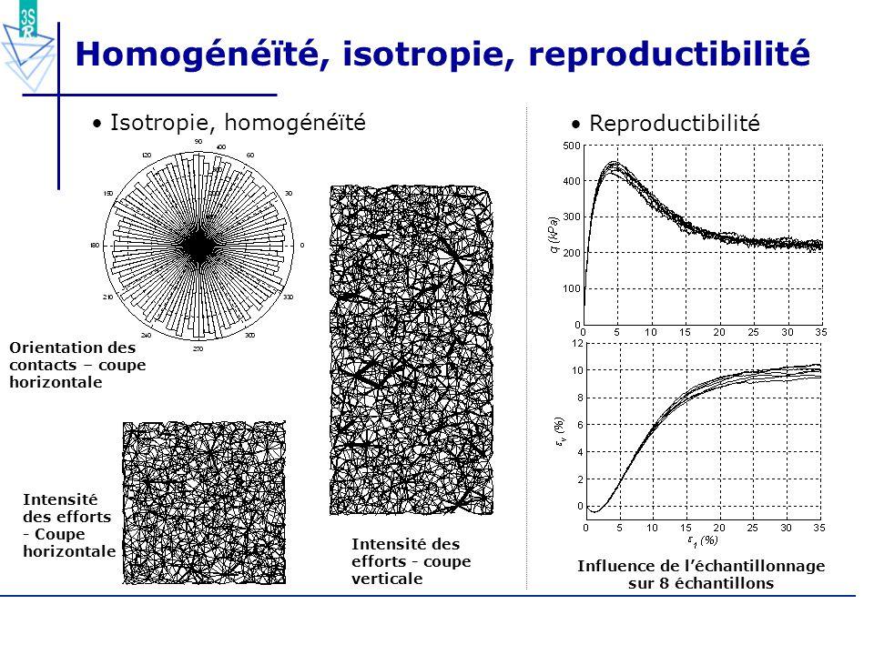 58/55 Homogénéïté, isotropie, reproductibilité Isotropie, homogénéïté Intensité des efforts - Coupe horizontale Intensité des efforts - coupe vertical