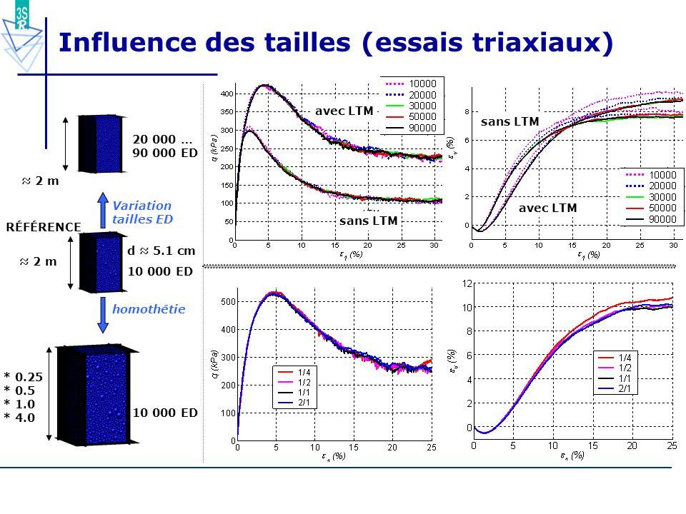 59/55 Influence des tailles (essais triaxiaux) RÉFÉRENCE 2 m d 5.1 cm 10 000 ED Variation tailles ED 20 000 … 90 000 ED 2 m sans LTM avec LTM sans LTM