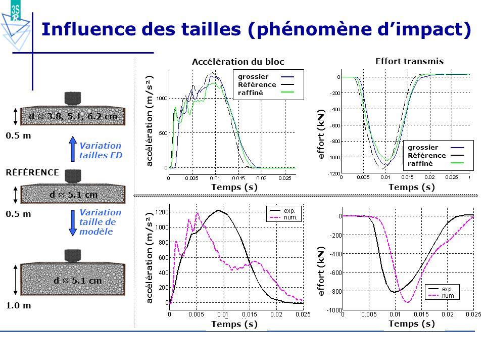 60/55 Influence des tailles (phénomène dimpact) accélération (m/s²) Temps (s) effort (kN) Accélération du bloc accélération (m/s²) Temps (s) effort (k