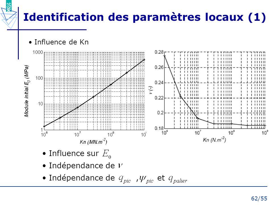 62/55 Identification des paramètres locaux (1) Influence sur Indépendance de Indépendance de, et Influence de Kn