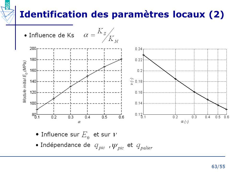 63/55 Influence sur et sur Indépendance de, et Identification des paramètres locaux (2) Influence de Ks