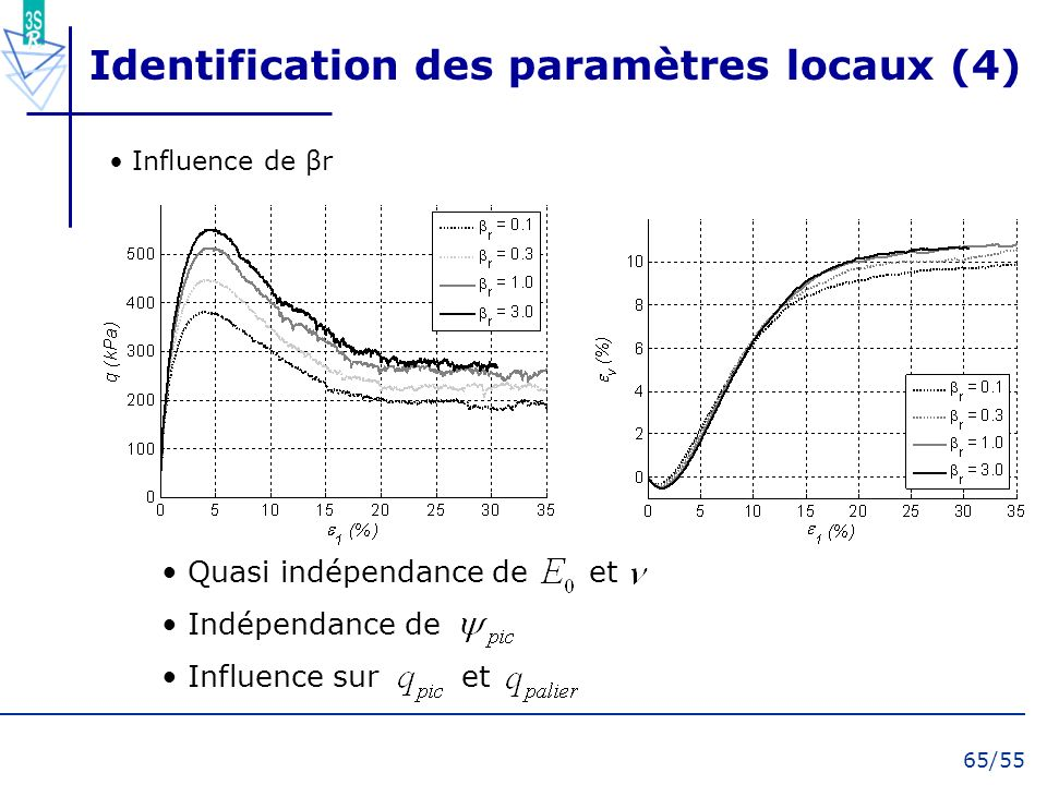 65/55 Quasi indépendance de et Indépendance de Influence sur et Identification des paramètres locaux (4) Influence de βr