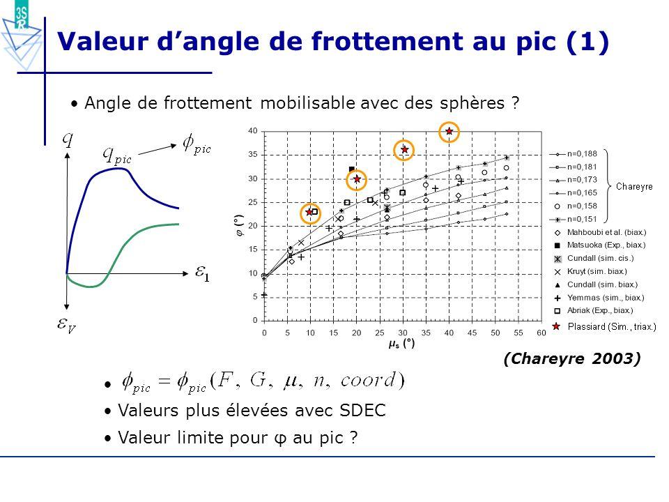 67/55 Valeur dangle de frottement au pic (1) Angle de frottement mobilisable avec des sphères ? (Chareyre 2003) Valeurs plus élevées avec SDEC Valeur