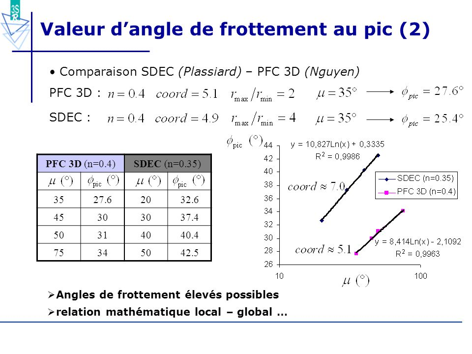 68/55 Valeur dangle de frottement au pic (2) Comparaison SDEC (Plassiard) – PFC 3D (Nguyen) PFC 3D : SDEC : Angles de frottement élevés possibles rela