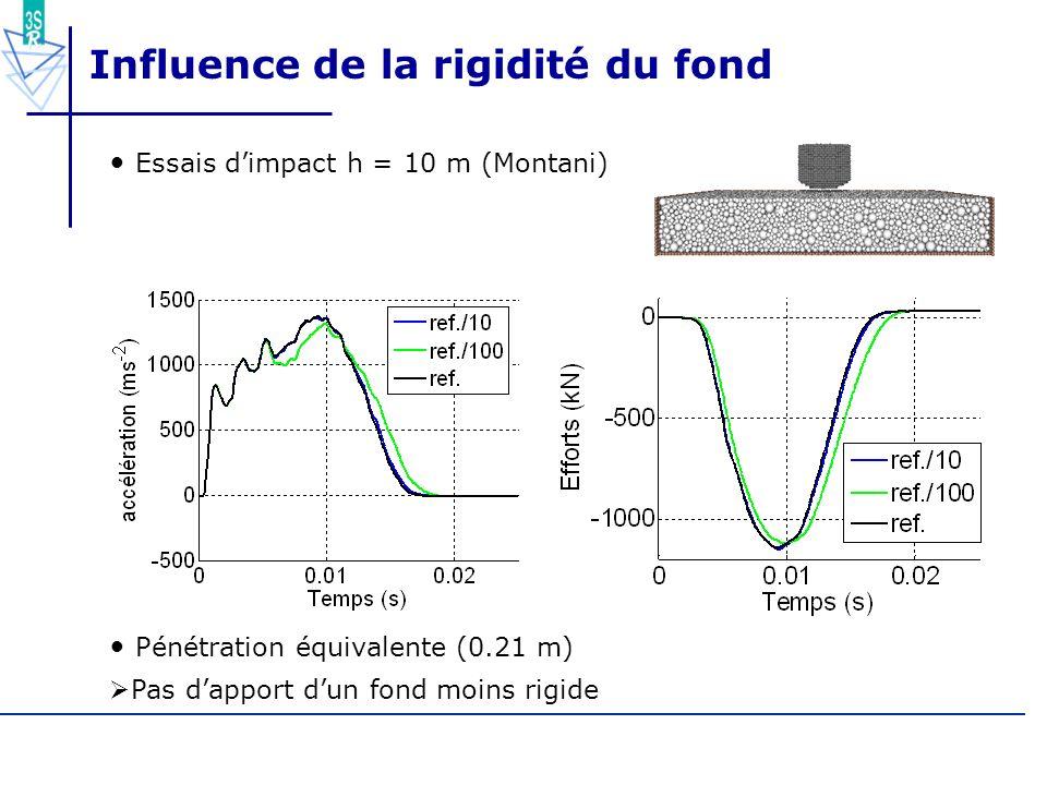 70/55 Influence de la rigidité du fond Essais dimpact h = 10 m (Montani) Pénétration équivalente (0.21 m) Pas dapport dun fond moins rigide