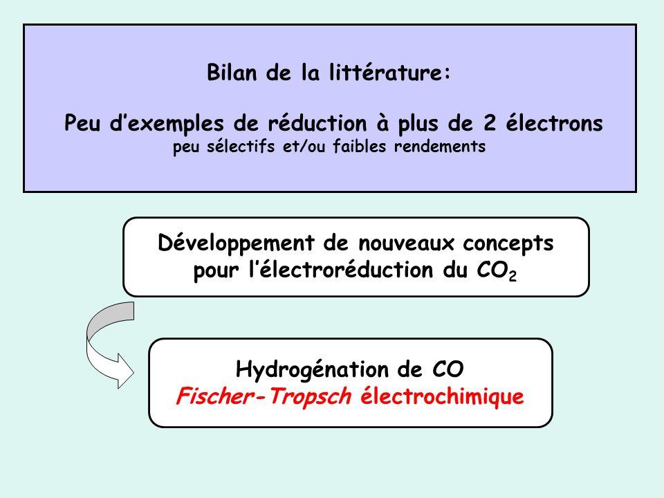 Bilan de la littérature: Peu dexemples de réduction à plus de 2 électrons peu sélectifs et/ou faibles rendements Développement de nouveaux concepts po