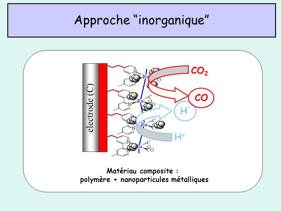 Approche inorganique Matériau composite : polymère + nanoparticules métalliques electrode (C) H.H. H+H+ CO CO 2