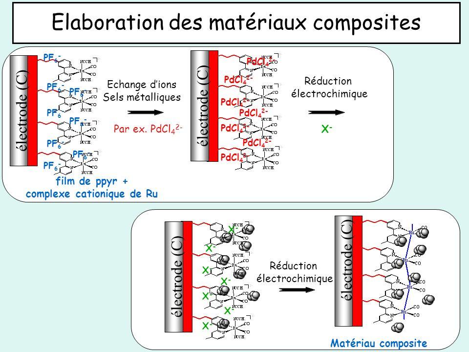 électrode (C) Elaboration des matériaux composites Echange dions Sels métalliques Réduction électrochimique Matériau composite film de ppyr + complexe