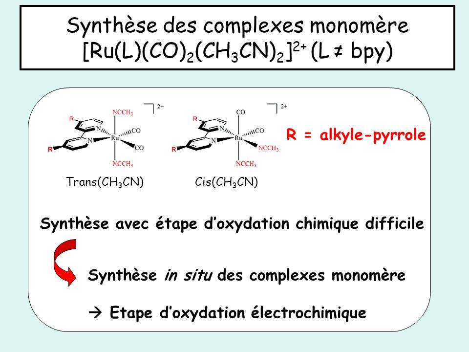 Synthèse avec étape doxydation chimique difficile Synthèse in situ des complexes monomère Etape doxydation électrochimique Synthèse des complexes mono