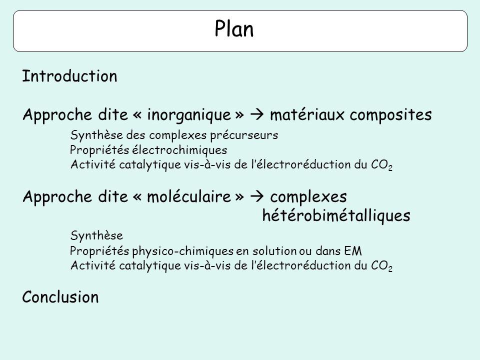 Produits de la réduction du CO 2 catalysée par les mélanges {Rh} {Re} {Re} + {Rh} 16 60 2 44 10 %CO %HCO 2 - {Re} et {Rh} conservent leur activité catalytique dans le mélange {Re} + {Ir} -2,10 V 4 58 Sélectivité CO/HCOO - dépend du métal (Ir, Rh)