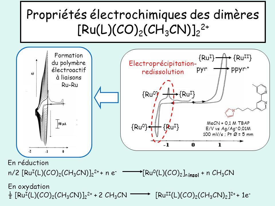 Propriétés électrochimiques des dimères [Ru(L)(CO) 2 (CH 3 CN)] 2 2+ {Ru I }{Ru 0 } {Ru II } {Ru I } MeCN + 0,1 M TBAP E/V vs Ag/Ag + 0,01M 100 mV/s ;