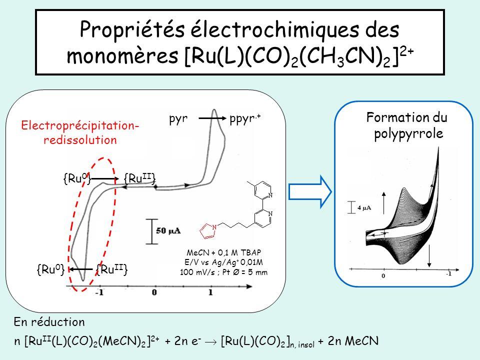 Propriétés électrochimiques des monomères [Ru(L)(CO) 2 (CH 3 CN) 2 ] 2+ {Ru II }{Ru 0 } Electroprécipitation- redissolution ppyr.+ pyr {Ru II } {Ru 0