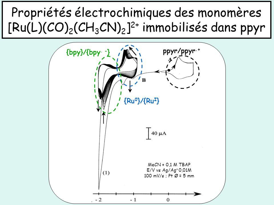 {Ru 0 }/{Ru I } {bpy}/{bpy. - } ppyr/ppyr.+ MeCN + 0,1 M TBAP E/V vs Ag/Ag + 0,01M 100 mV/s ; Pt Ø = 5 mm Propriétés électrochimiques des monomères [R