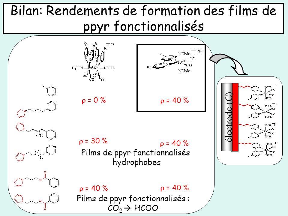 Bilan: Rendements de formation des films de ppyr fonctionnalisés = 30 % = 40 % = 0 % Films de ppyr fonctionnalisés hydrophobes Films de ppyr fonctionn