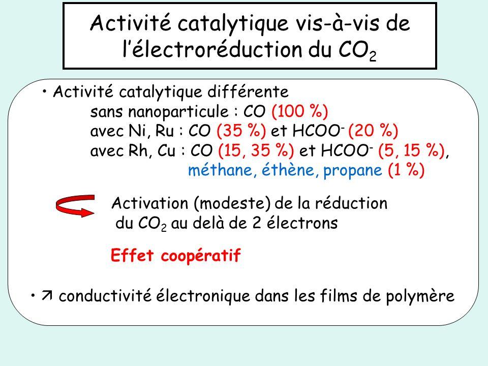 Activité catalytique vis-à-vis de lélectroréduction du CO 2 Activation (modeste) de la réduction du CO 2 au delà de 2 électrons Effet coopératif Activ