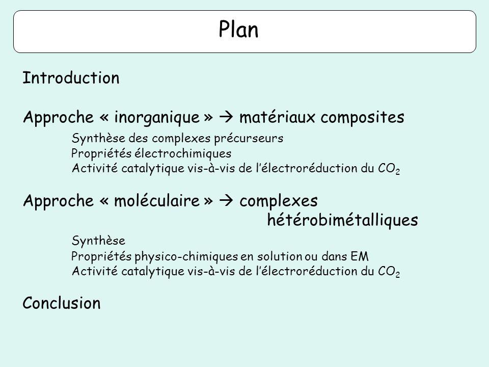 Introduction Approche « inorganique » matériaux composites Synthèse des complexes précurseurs Propriétés électrochimiques Activité catalytique vis-à-v