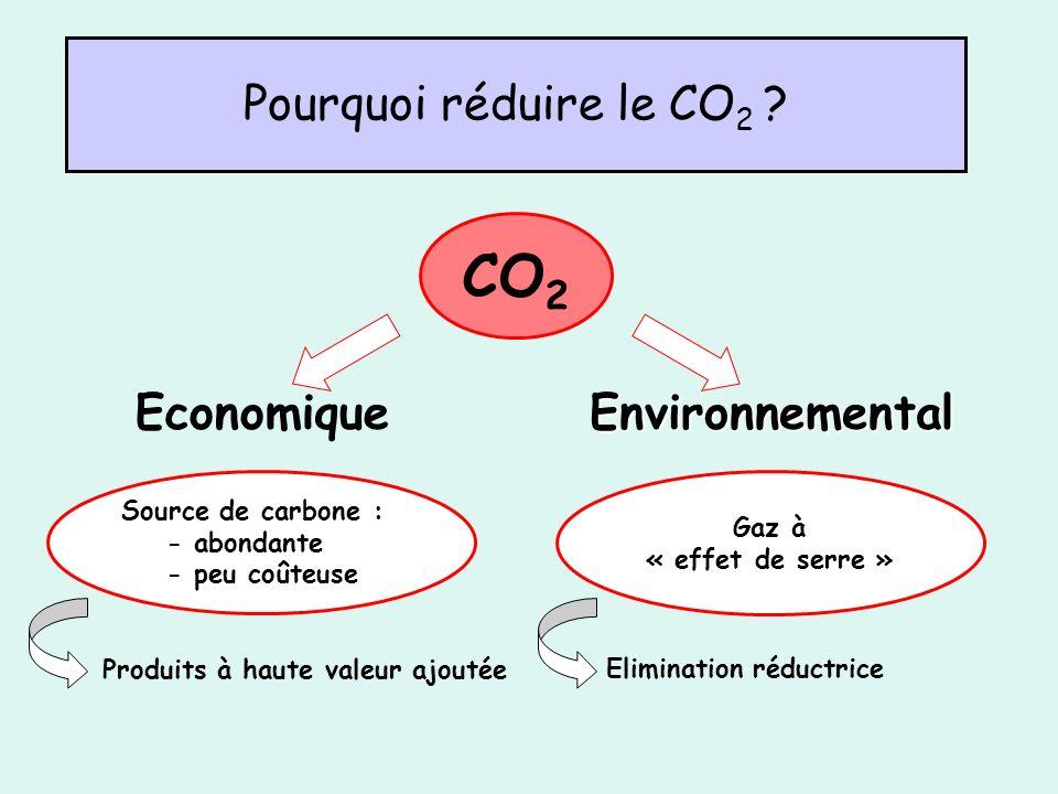 Source de carbone : - abondante - peu coûteuse Gaz à « effet de serre » CO 2 Pourquoi réduire le CO 2 ? EconomiqueEnvironnemental Produits à haute val