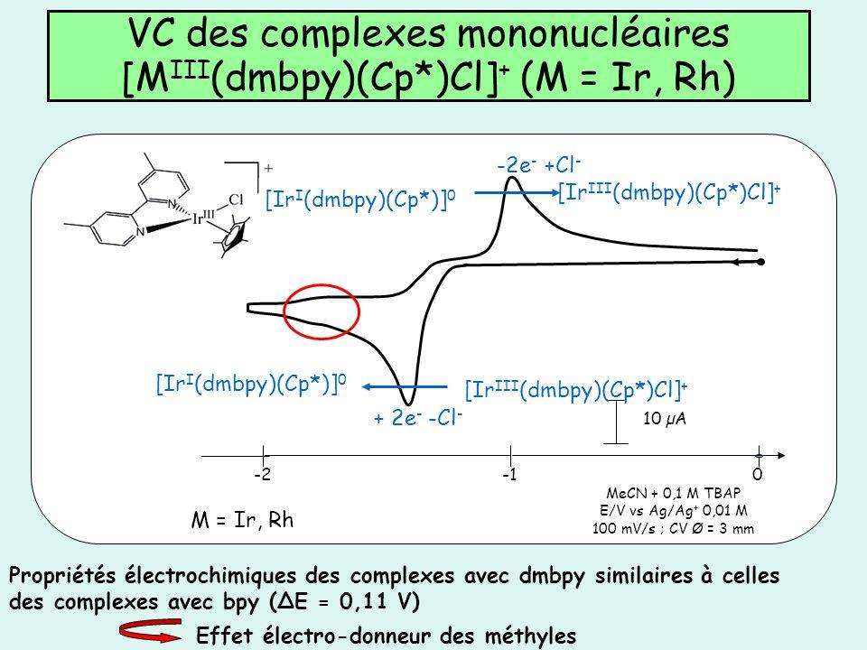 VC des complexes mononucléaires [M III (dmbpy)(Cp*)Cl] + (M = Ir, Rh) MeCN + 0,1 M TBAP E/V vs Ag/Ag + 0,01 M 100 mV/s ; CV Ø = 3 mm 10 µA 0-2 M = Ir,