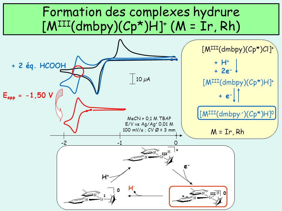 Formation des complexes hydrure [M III (dmbpy)(Cp*)H] + (M = Ir, Rh) 10 µA 0-2 MeCN + 0,1 M TBAP E/V vs Ag/Ag + 0,01 M 100 mV/s ; CV Ø = 3 mm [M III (