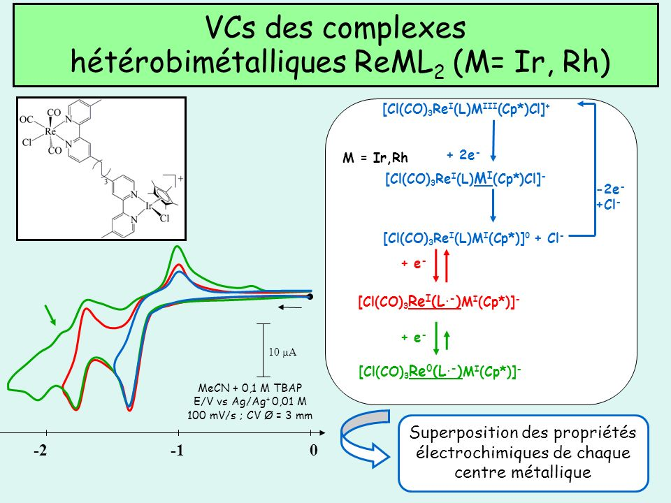 VCs des complexes hétérobimétalliques ReML 2 (M= Ir, Rh) + 2e - [Cl(CO) 3 Re I (L)M III (Cp*)Cl] + [Cl(CO) 3 Re I (L) M I (Cp*)Cl] - [Cl(CO) 3 Re I (L