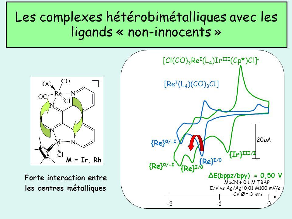 Forte interaction entre les centres métalliques Les complexes hétérobimétalliques avec les ligands « non-innocents » [Cl(CO) 3 Re I (L 4 )Ir III (Cp*)